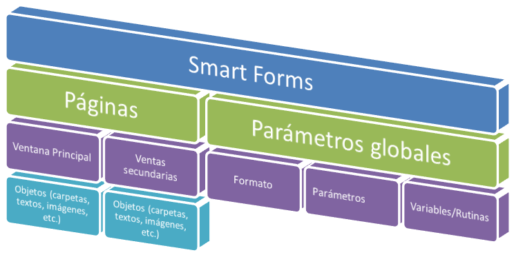 Estructura de un smart form de SAP